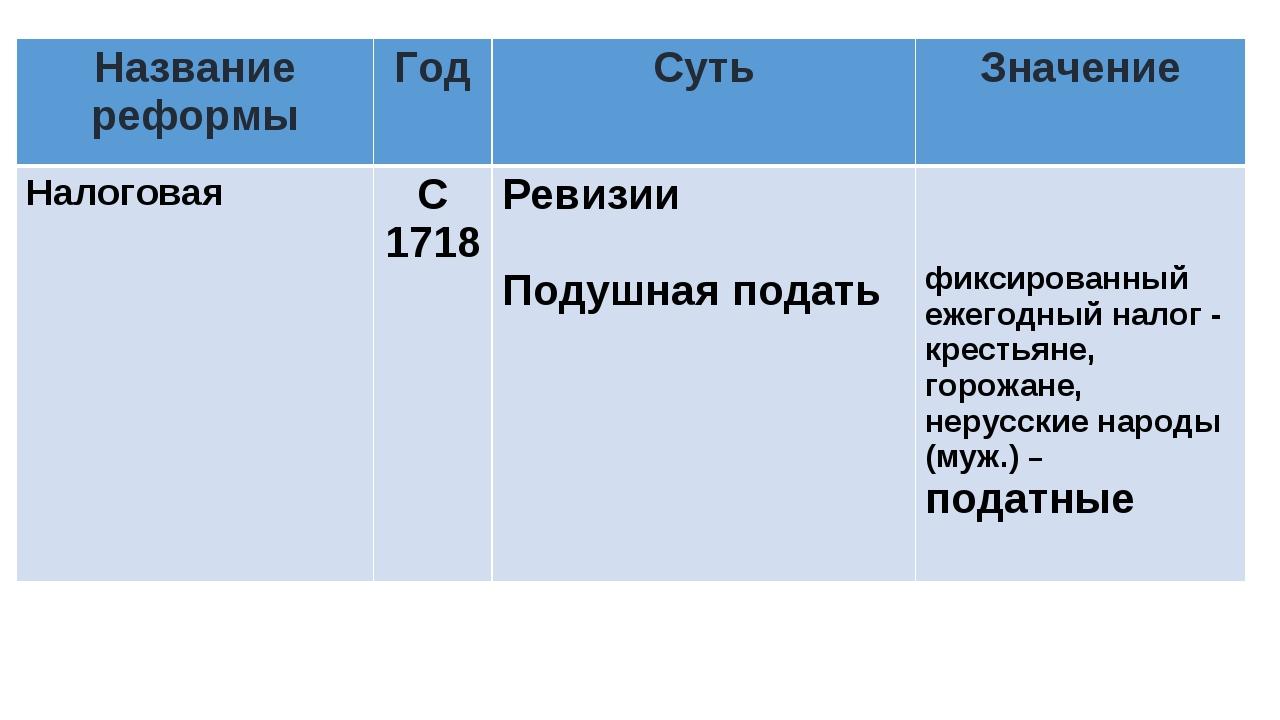 Название реформыГодСутьЗначение НалоговаяС 1718Ревизии Подушная подать...