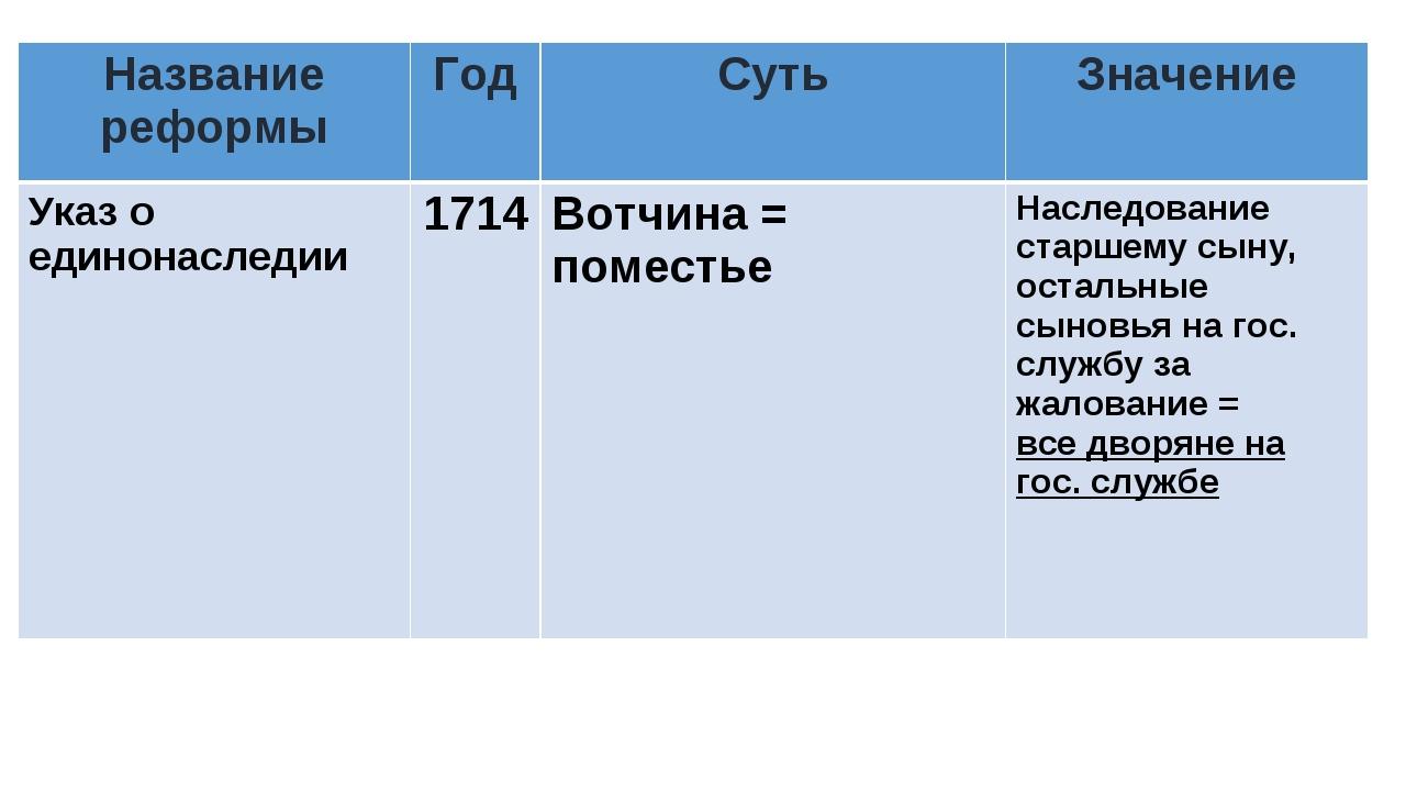 Название реформыГодСутьЗначение Указ о единонаследии1714Вотчина = помест...