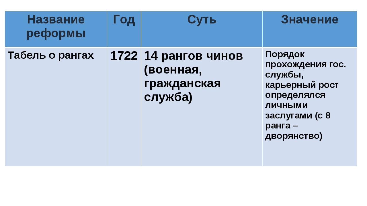 Название реформыГодСутьЗначение Табель о рангах172214 рангов чинов (воен...