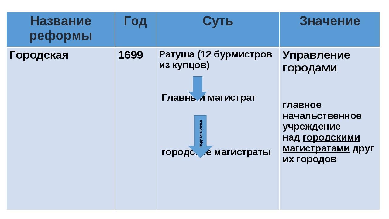 Название реформыГодСутьЗначение Городская 1699 Ратуша (12 бурмистров из...