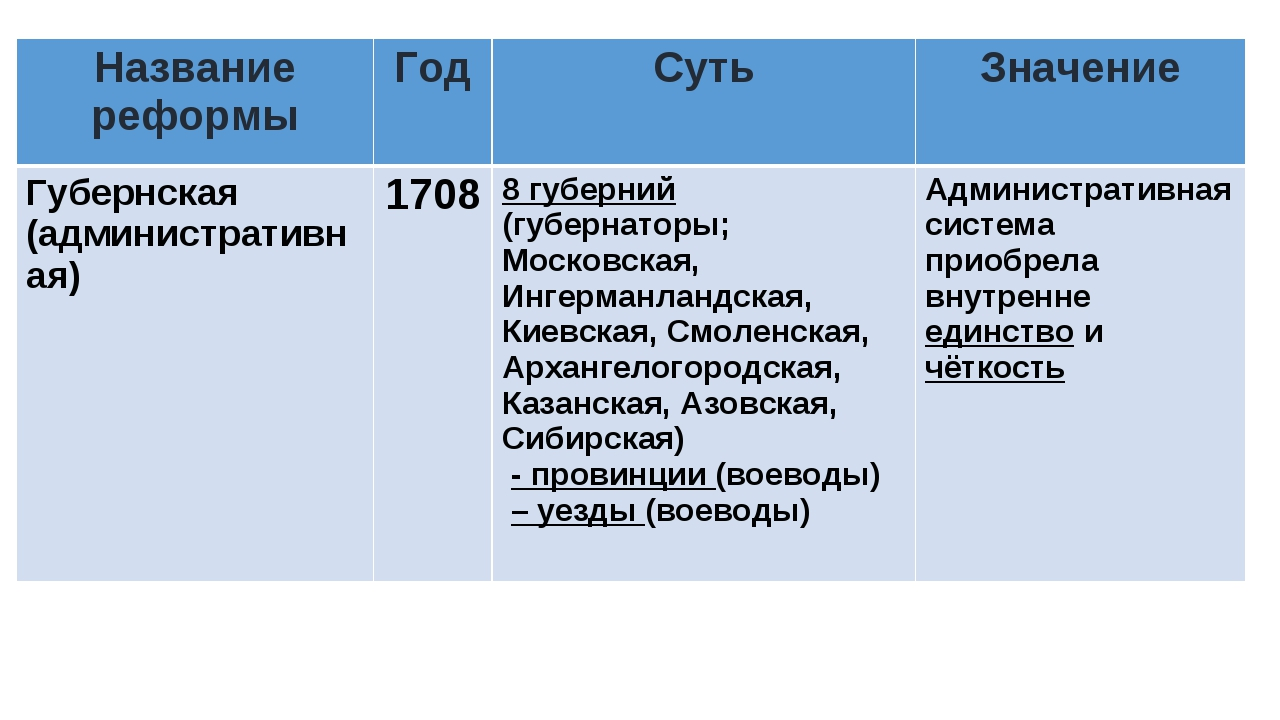 Название реформыГодСутьЗначение Губернская (административная)17088 губер...
