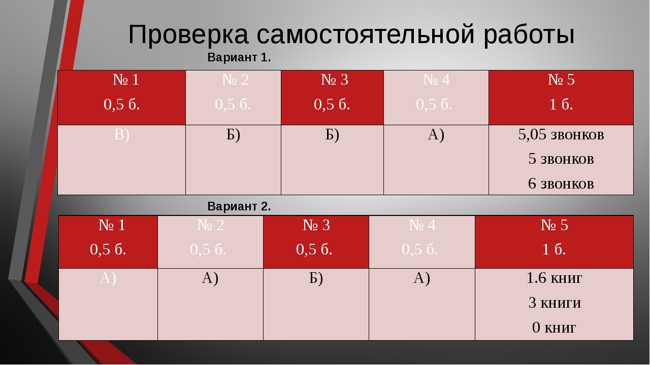 Проверка самостоятельной работы Вариант 1. Вариант 2. №1 0,5 б. № 2 0,5 б....