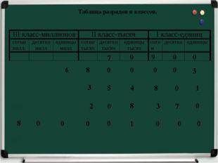 Таблица разрядов и классов. 7 0 9 0 0 6 8 0 0 0 0 3 3 5 4 8 0 1 2 0 8 3 7 0 8