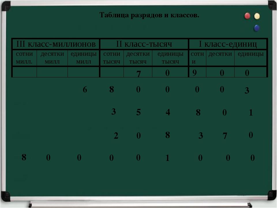 Таблица разрядов и классов. 7 0 9 0 0 6 8 0 0 0 0 3 3 5 4 8 0 1 2 0 8 3 7 0 8...