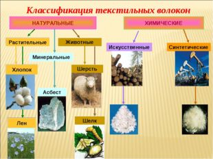 Классификация текстильных волокон НАТУРАЛЬНЫЕ ХИМИЧЕСКИЕ Искусственные Синтет