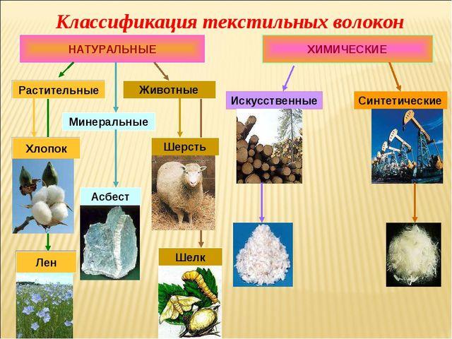 Классификация текстильных волокон НАТУРАЛЬНЫЕ ХИМИЧЕСКИЕ Искусственные Синтет...
