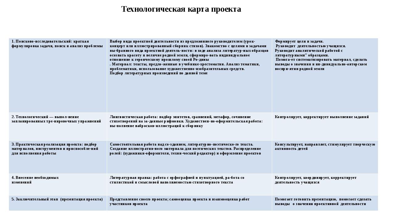 Технологическая карта проекта Этапы проектной деятельности Алгоритм деятельн...