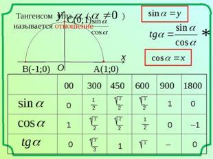 00 300 450 600 900 1800 0 0 0 1 1 –1 * 0 1 – 0 1 2 1 2 Тангенсом угла ( ) наз
