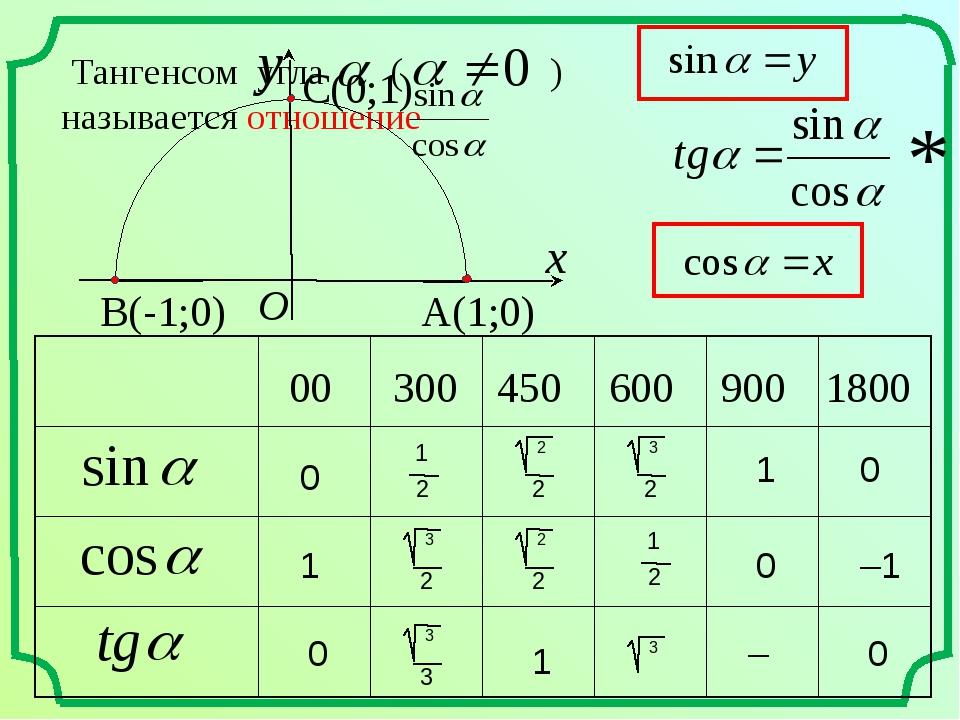 00 300 450 600 900 1800 0 0 0 1 1 –1 * 0 1 – 0 1 2 1 2 Тангенсом угла ( ) наз...