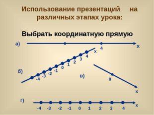 Выбрать координатную прямую Использование презентаций на различных этапах уро