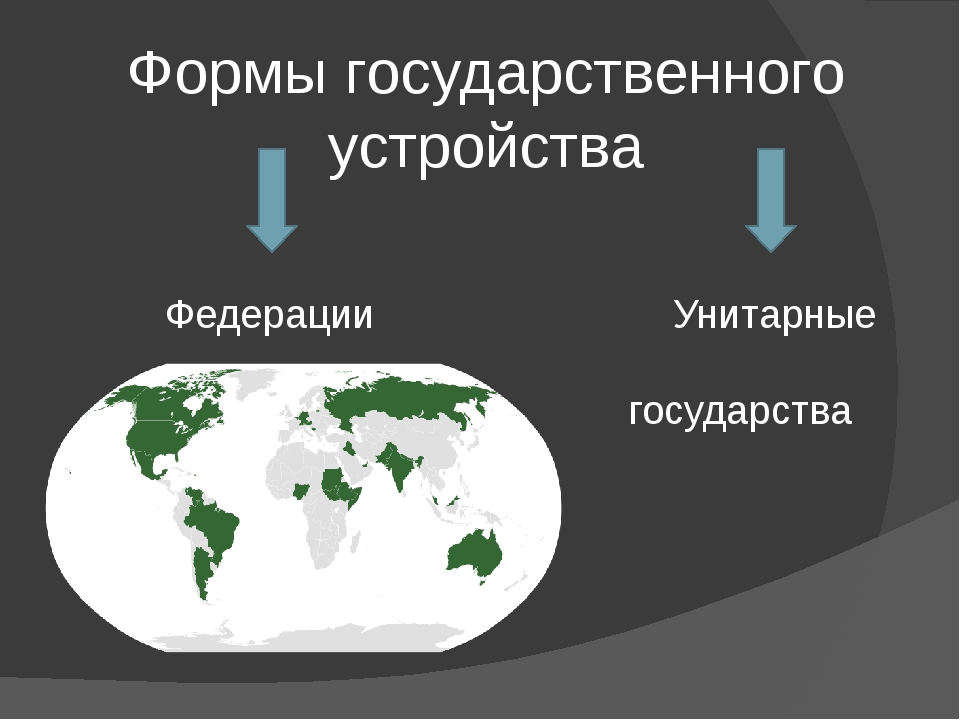 Формы государственного устройства Федерации Унитарные государства