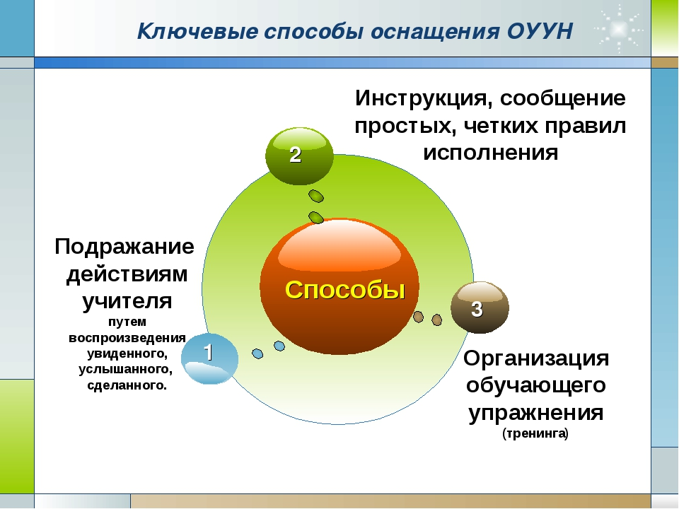 Company Logo www.themegallery.com Ключевые способы оснащения ОУУН Способы Под...