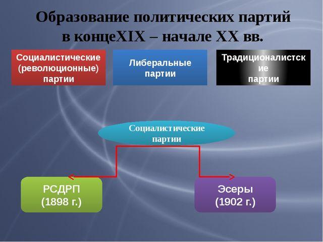 Образование политических партий в концеXIX – начале XX вв. Социалистические п...