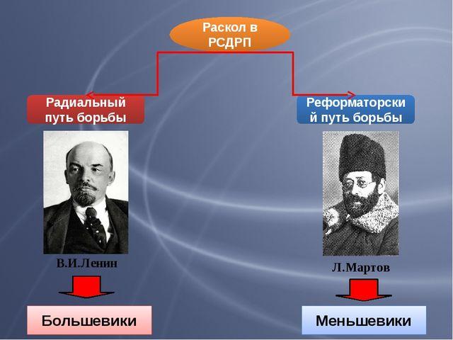 Раскол в РСДРП Радиальный путь борьбы Реформаторский путь борьбы В.И.Ленин Л....
