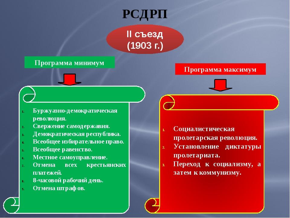 РСДРП II съезд (1903 г.) Программа минимум Буржуазно-демократическая революци...