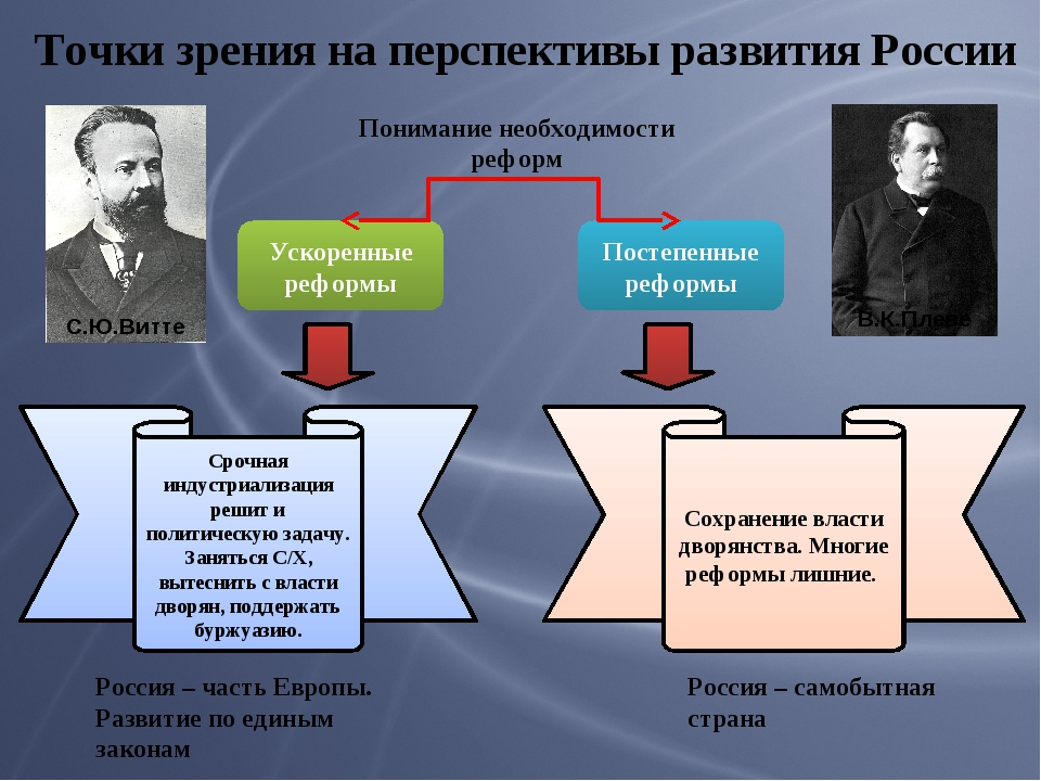 Точки зрения на перспективы развития России С.Ю.Витте Россия – часть Европы....