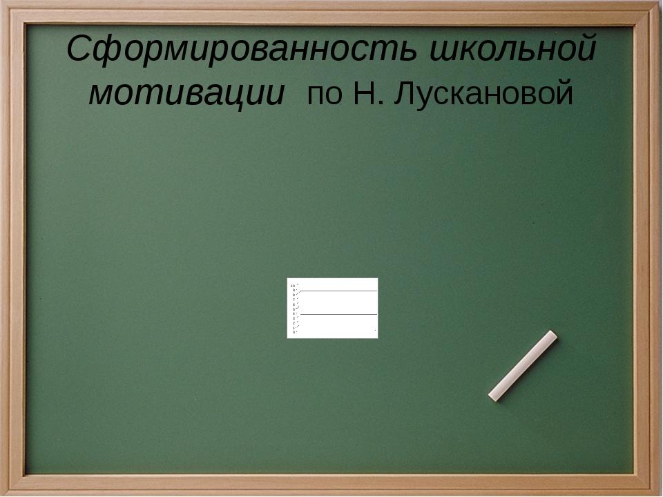 Сформированность школьной мотивации по Н. Лускановой