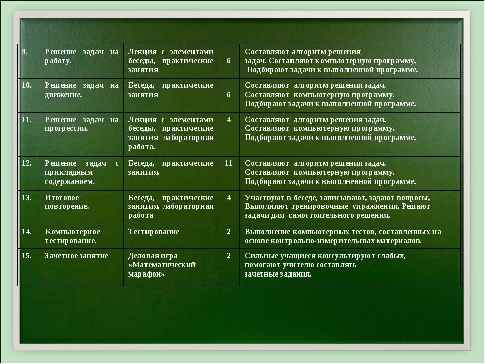 9. Решение задач на работу. Лекция с элементами беседы, практические заняти...