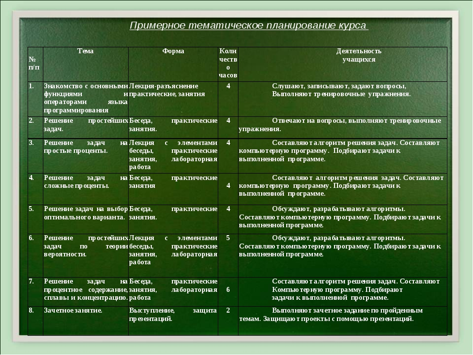 Примерное тематическое планирование курса № п/пТемаФормаКоличество часовД...