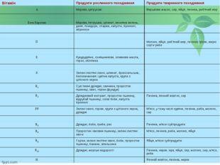 ВітамінПродукти рослинного походженняПродукти тваринного походження АМоркв