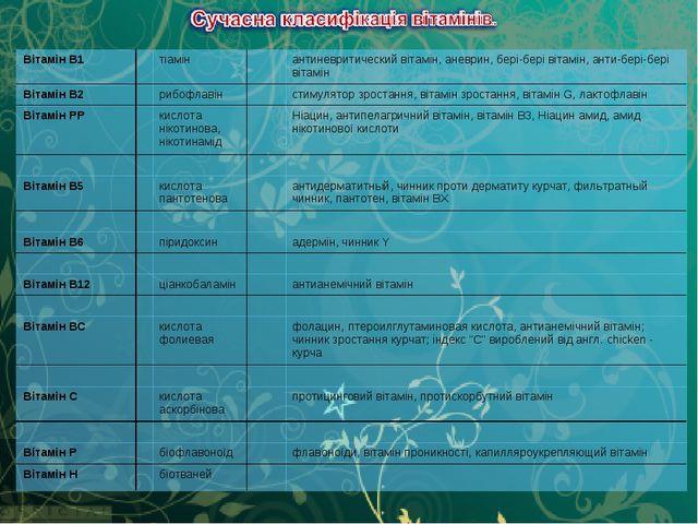 Вітамін В1тіамінантиневритический вітамін, аневрин, бері-бері вітамін, ан...