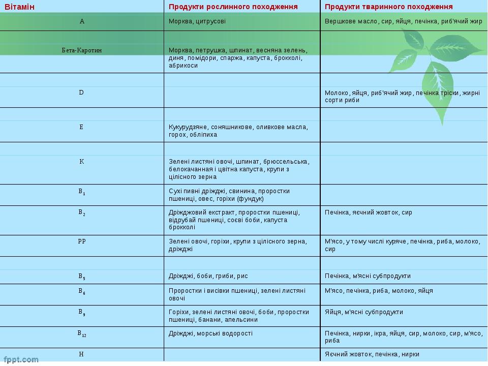 ВітамінПродукти рослинного походженняПродукти тваринного походження АМоркв...