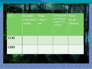 Концептуальная таблица СП Количе-ствограм. основ Чем связа- ны Отноше-ние час