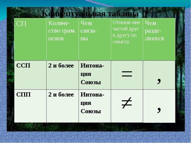 Концептуальная таблица СП Количе-ствограм. основ Чем связа- ны Отноше-ние час...