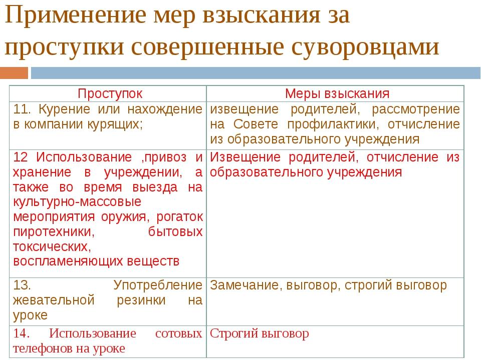 Применение мер взыскания за проступки совершенные суворовцами ПроступокМеры...