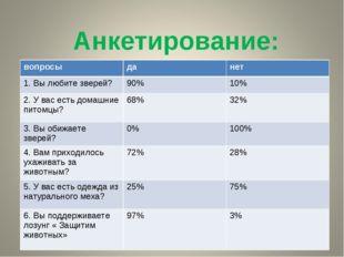Анкетирование: вопросыданет 1. Вы любите зверей?90%10% 2. У вас есть дома