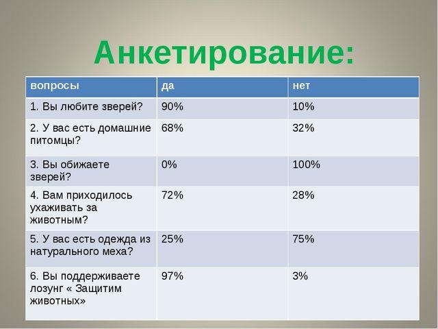 Анкетирование: вопросыданет 1. Вы любите зверей?90%10% 2. У вас есть дома...