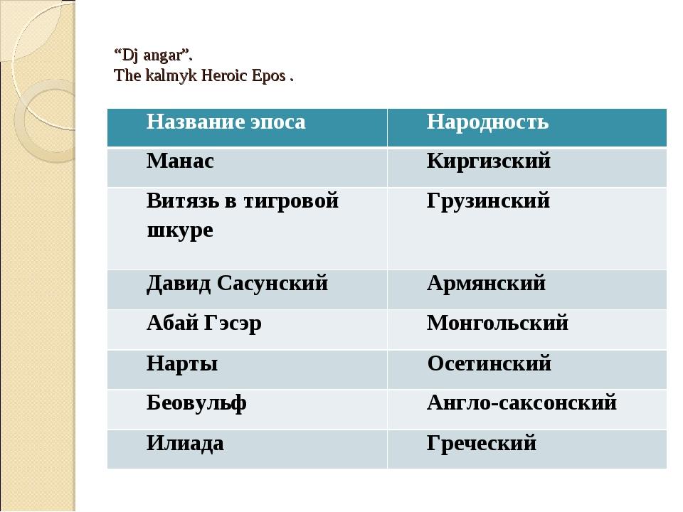 """Dj angar"". The kalmyk Heroic Epos . Название эпоса Народность Манас Киргиз..."