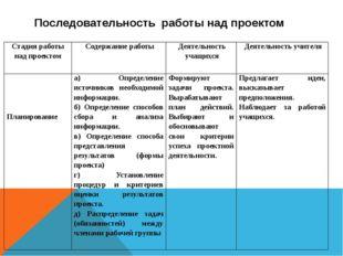 Последовательность работы над проектом Стадия работы над проектом Содержани