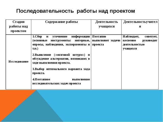 Последовательность работы над проектом Стадия работы над проектом Содержани...