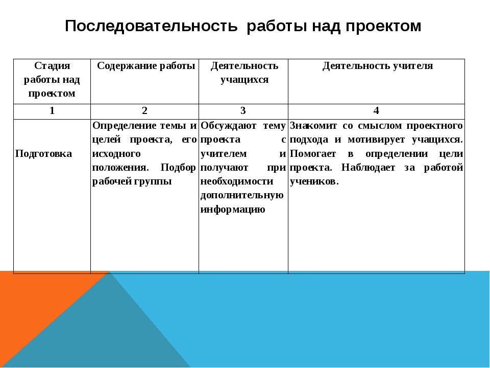 Последовательность работы над проектом  Стадия работы над проектом Содержа...