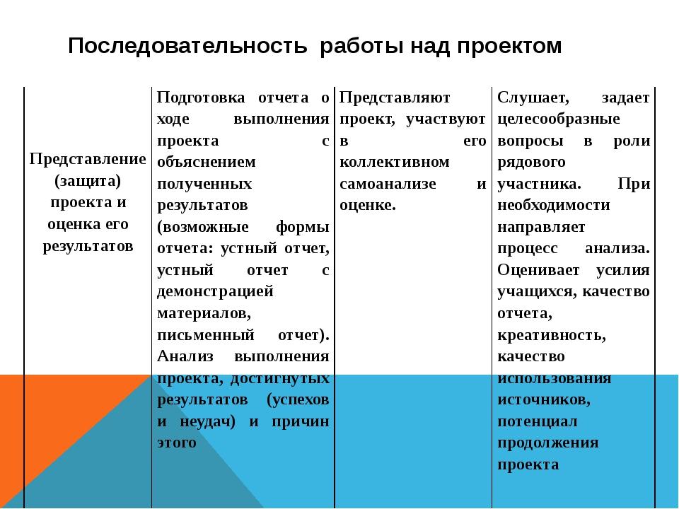 Последовательность работы над проектом   Представление (защита) проекта и...