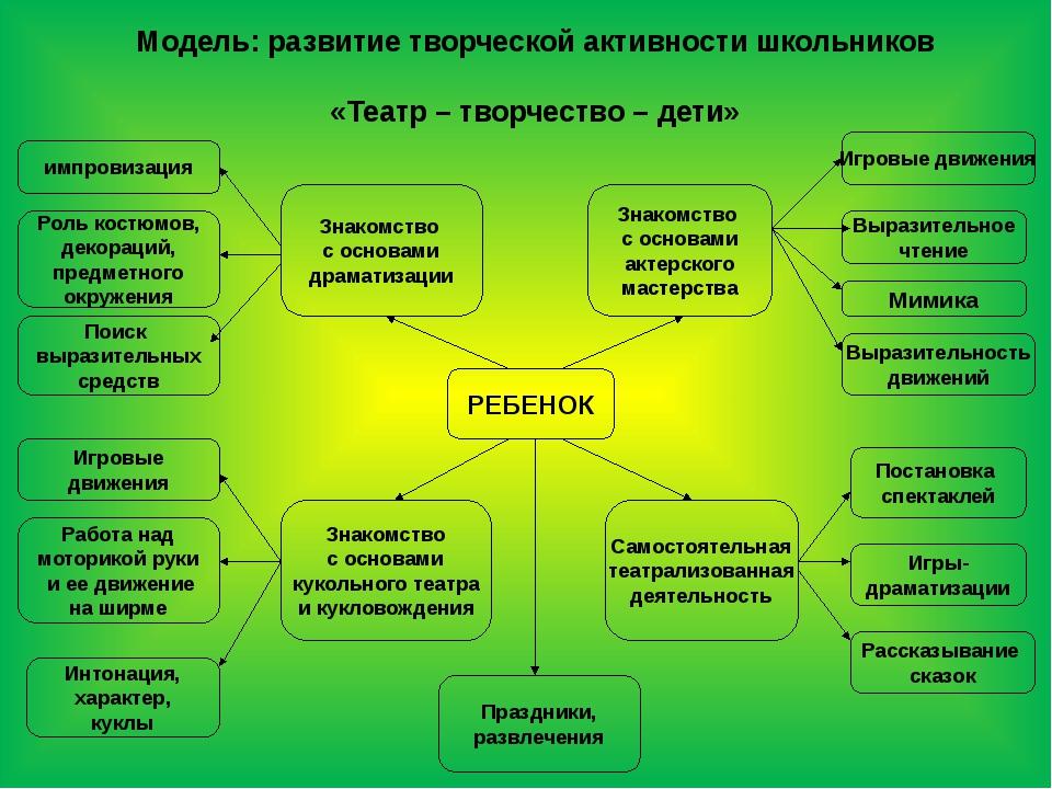 Модель: развитие творческой активности школьников «Театр – творчество – дети»...