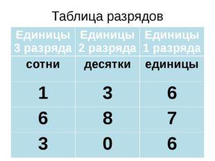 Таблица разрядов Единицы 3 разряда Единицы 2 разряда Единицы 1 разряда сотни