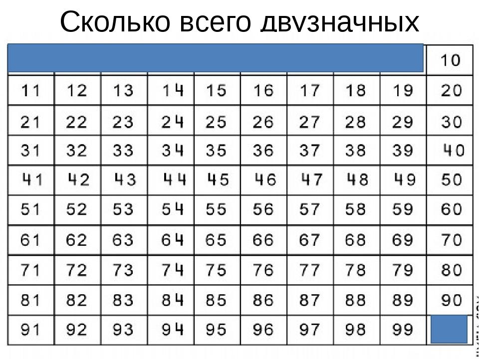 Сколько всего двузначных чисел?