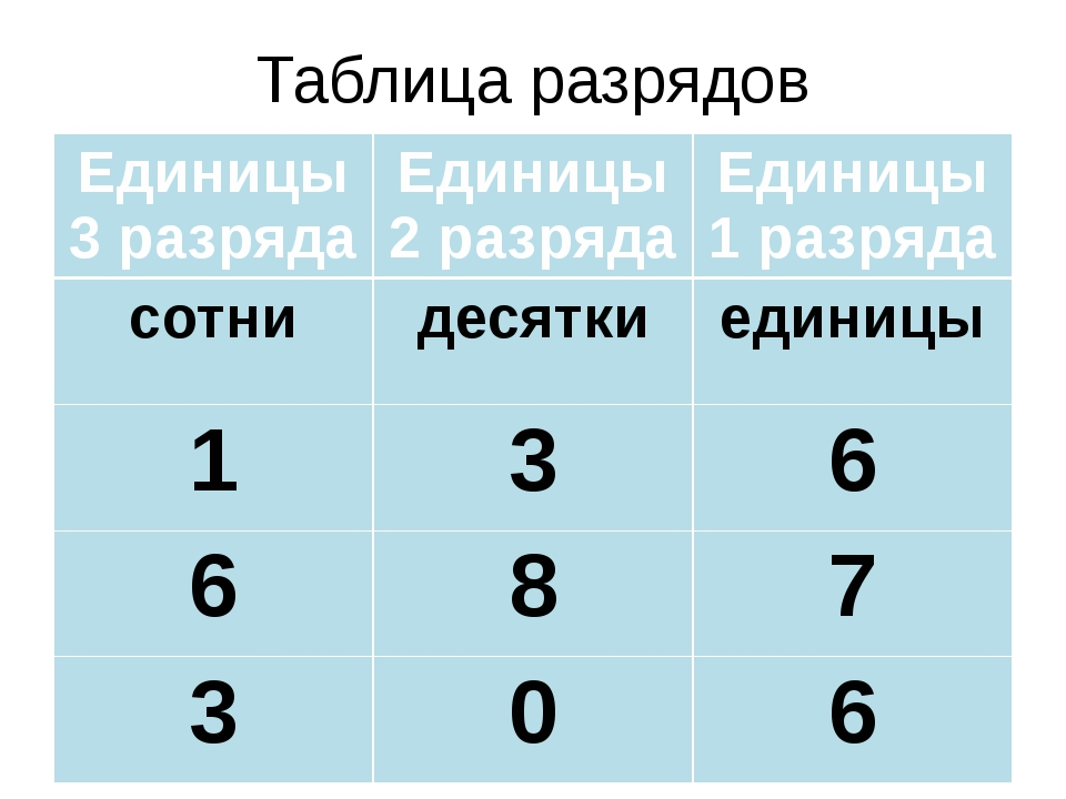 Таблица разрядов Единицы 3 разряда Единицы 2 разряда Единицы 1 разряда сотни...