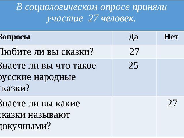 В социологическом опросе приняли участие 27 человек. Вопросы Да Нет Любите ли...
