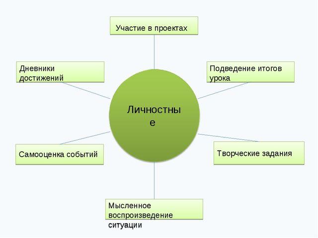 Участие в проектах Подведение итогов урока Творческие задания Мысленное восп...