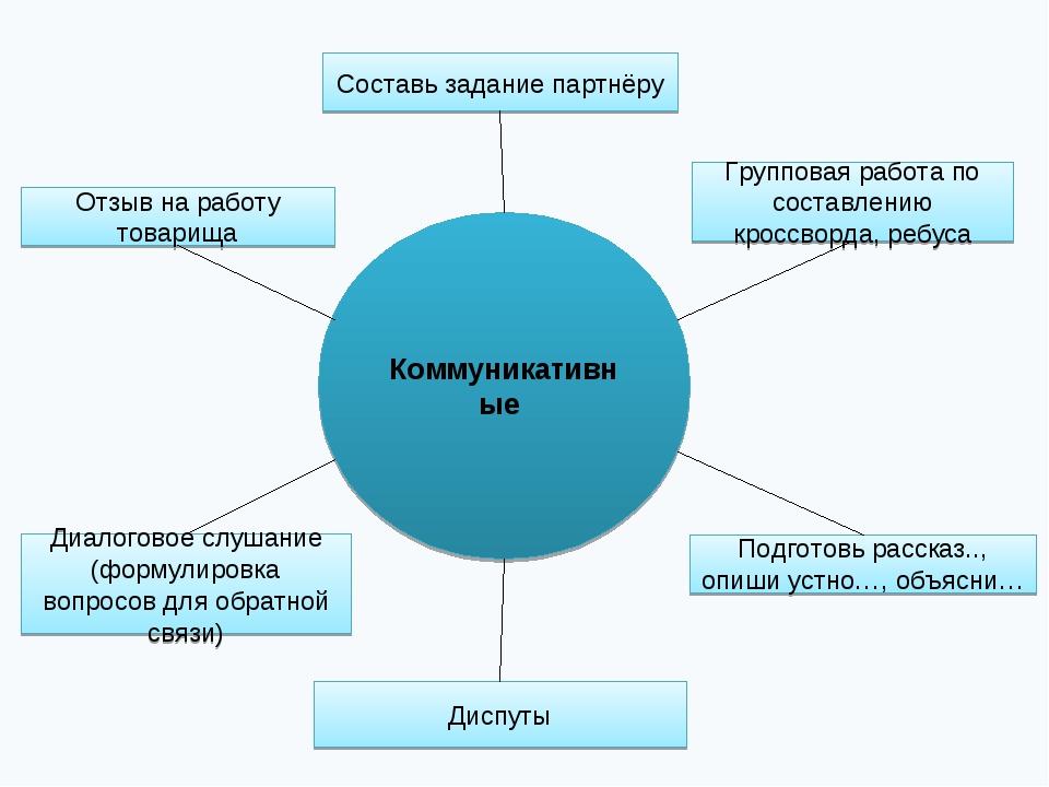 Коммуникативные Составь задание партнёру Диспуты Групповая работа по составле...