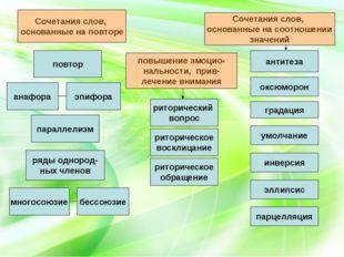 эпифора параллелизм умолчание эллипсис инверсия оксюморон антитеза риторическ