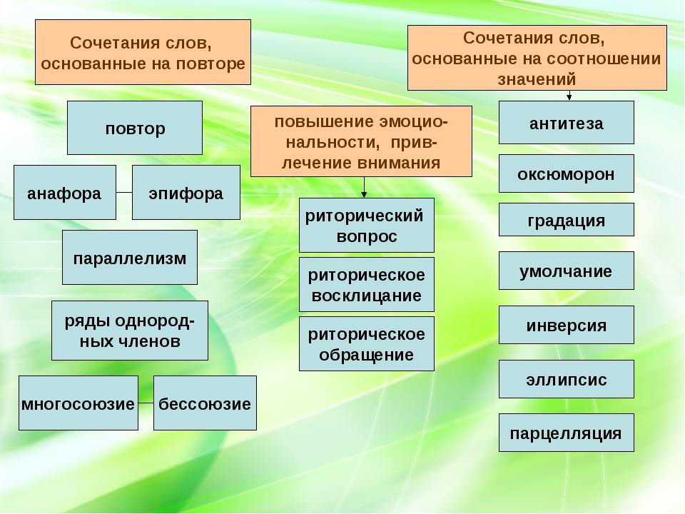 эпифора параллелизм умолчание эллипсис инверсия оксюморон антитеза риторическ...