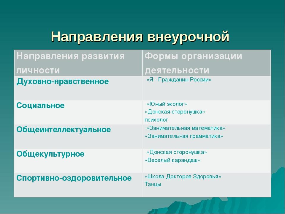 Направления внеурочной деятельности Направления развития личностиФормы орга...