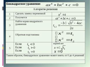 Биквадратное уравнение: Алгоритм решения 1 Сделать замену переменной 2 Получ