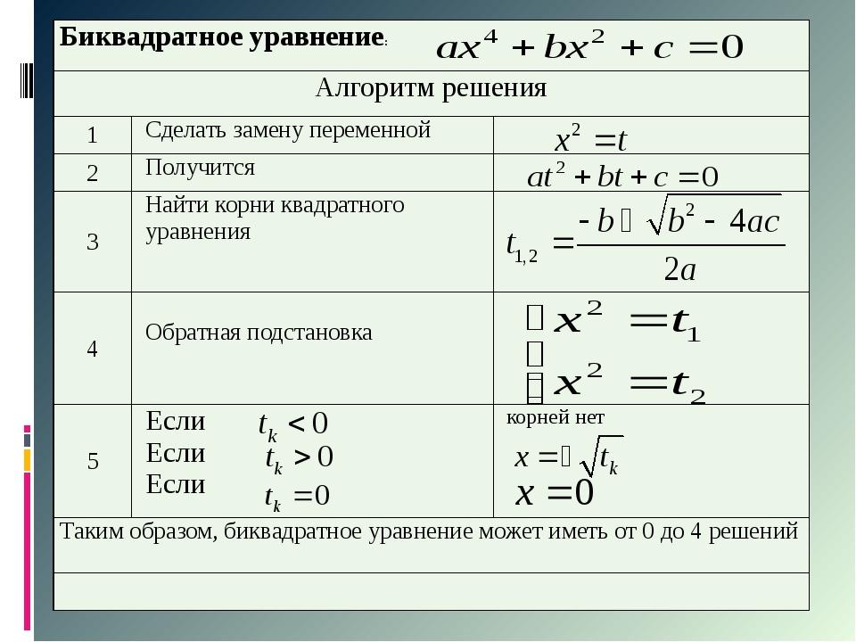 Биквадратное уравнение: Алгоритм решения 1 Сделать замену переменной 2 Получ...