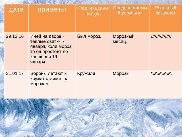 дата приметы Фактическая погода Предполагаемыйрезультат Реальный результат 29...