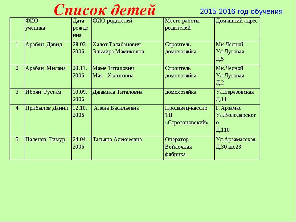 Список детей 2015-2016 год обучения ФИО ученикаДата рожденияФИО родителей...